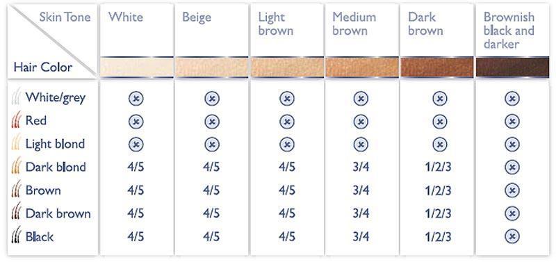 Philips Skin Tone/Hair Colour Chart